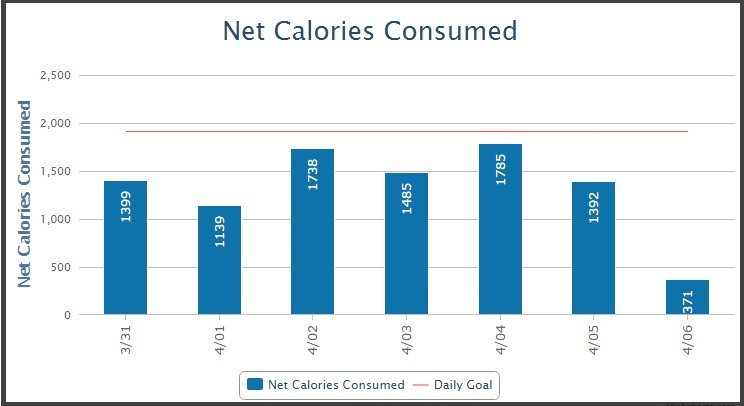 Net calories - Week 1